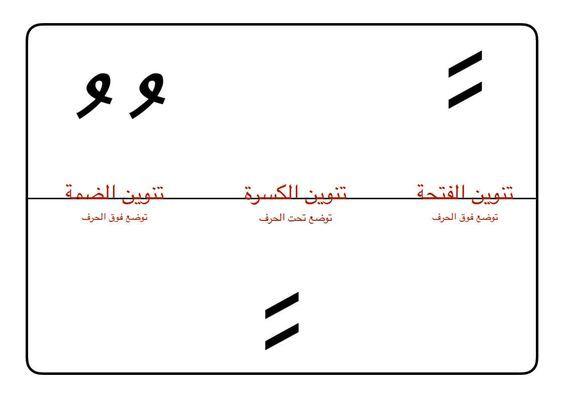 أوراق عمل مواضع كتابة الحركات القصيرة والتنوين على الحروف العربية Math Math Equations