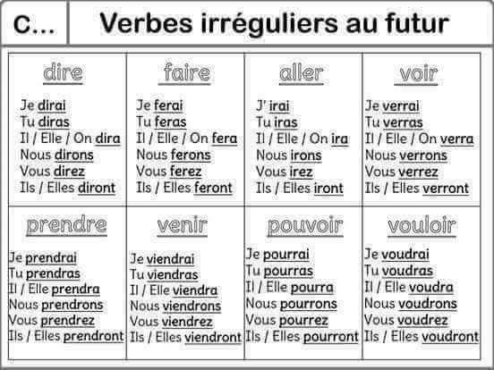 Verbes Irreguliers Au Futur Ce2 Verbes Irreguliers Ecole De Crevette