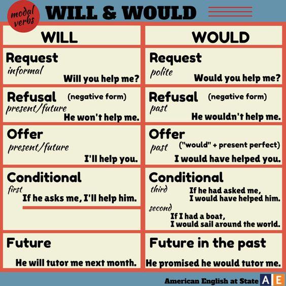 Learn English 3