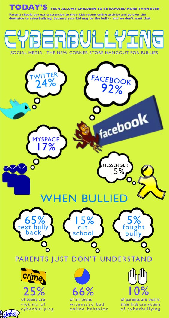 Cyberbullying (InfoGraphic) - I think would definitely put this one up in my classroom.: