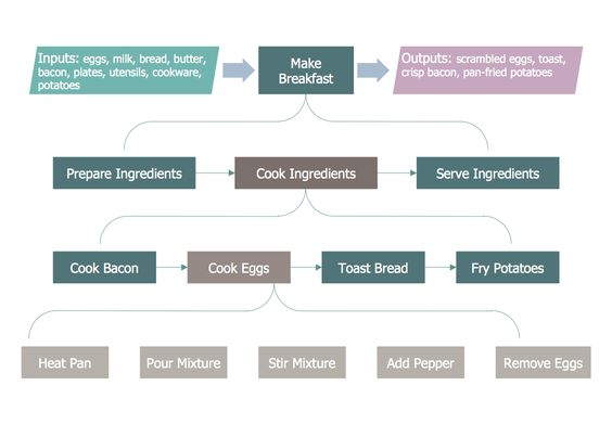 example 5 flowchart example making breakfast this diagram was created in conceptdraw pro using the business process flowcharts library from the - Flowchart For Business Process
