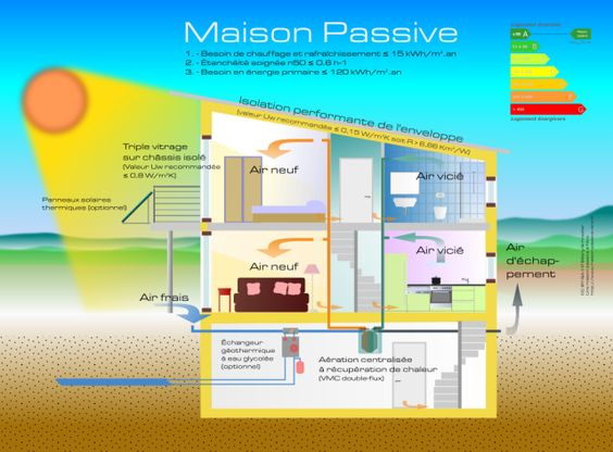 Maison passive SUSTAINABILITY   SELF SUFFICIENT   HOMESTEAD