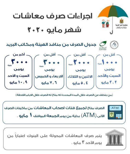 وكالة الأخبار الاقتصادية والتكنولوجية 1 التضامن يوم الجمعة صرف جميع معاشات شهر مايو م Places To Visit Blog Posts Blog