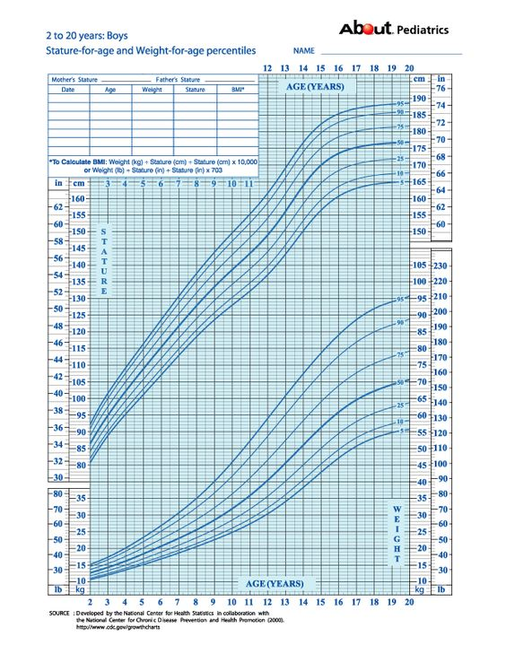 Confused by Growth Charts for Children? Look No Further | Boys ...