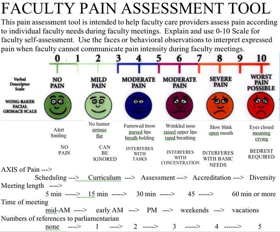 essay pain assessment tools Non-application of a pain-assessment tool and deficit knowledge regarding pain  mechanisms and/or dementia) pharmacological and non-pharmacological treat .