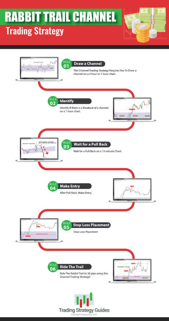 Channel Trading Strategy Guide Forex Channel Trading System