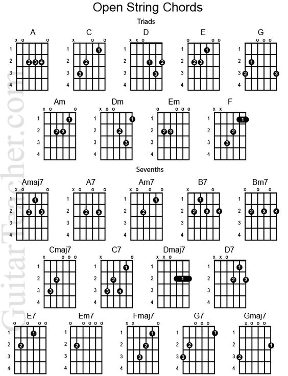 guitar chords chart for beginners | Beginner Guitar Chord Chart - Open String Chords