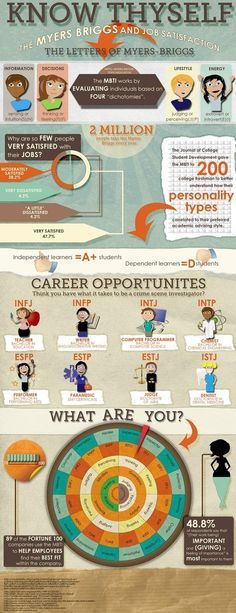 Community Post: Knowhyself:he Myers-Briggs Personality  -- Know your Personality! There's a correlation between the Myer Briggs personality test and Job Satisfaction