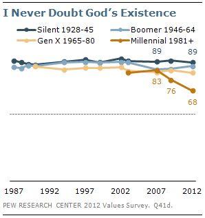 Millennials Losing Faith In God: Survey