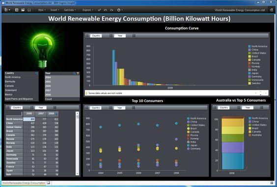 World Renewable Energy Consumption (IBM Cognos Insight) Big Data - ilog programmer sample resume