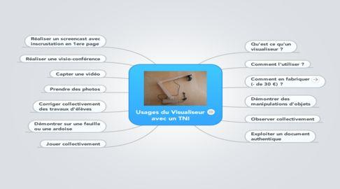 Mind Map: Usages du Visualiseur avec un TNI