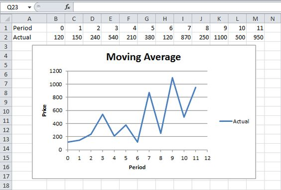 Moving Average in Excel Moving average - amortization schedule in excel