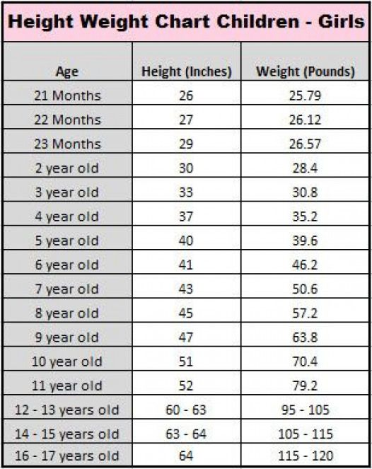 Average Height For 5 Month Old : average, height, month, Child, Average, Height, Weight, Chart, Riley, Giant!!!, @Malorie, Lucich, Gibbs', #toddle…, Charts,, Chart,
