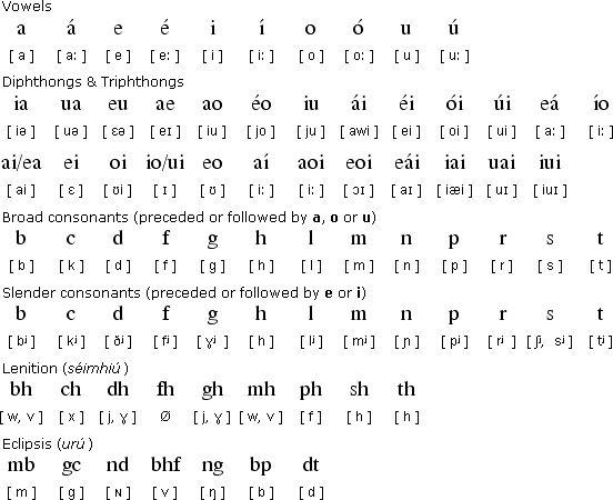 Why Irish Spelling Looks Familiar Yet Strange