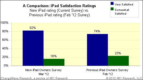 New iPad Users Very Satisfied With The Tablet