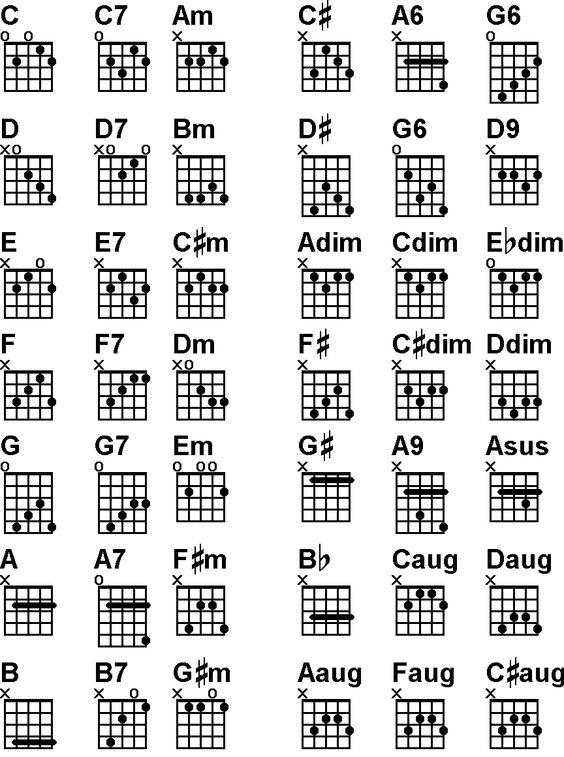 Mandolin chord chart pdf free