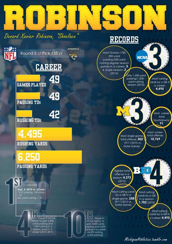A visual look back at Denard Robinson's career in Ann Arbor. To say he accomplished a lot (on and off the field) would be an understatement. #GoBlue