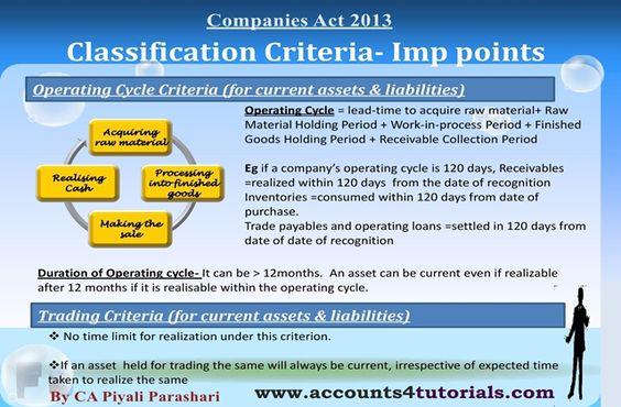 Balance Sheet, Profit And Loss Account under Companies Act 2013 - components of balance sheet