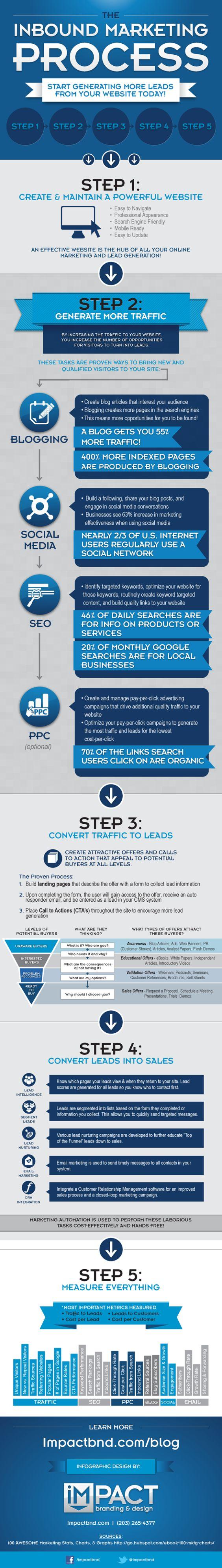 Las 5 fases del proceso de Marketing de Atracción o Inbound Marketing