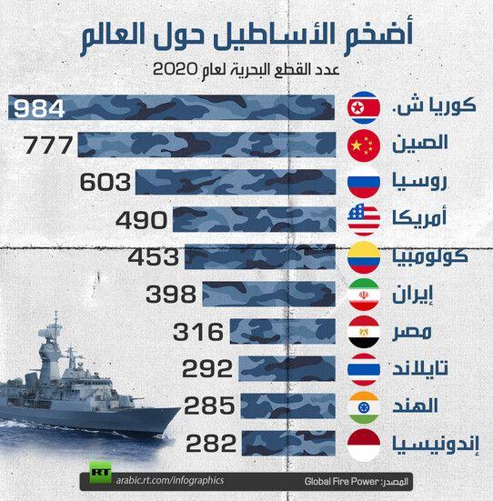 أي دولة تمتلك أكبر أسطول بحري Rt Arabic Infographic Map Screenshot Global