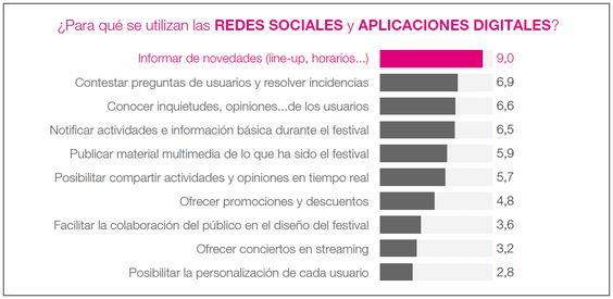 perfil directores festivales musica en Europa: