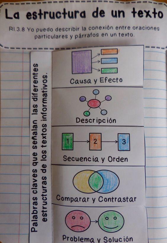 La estructura de un texto