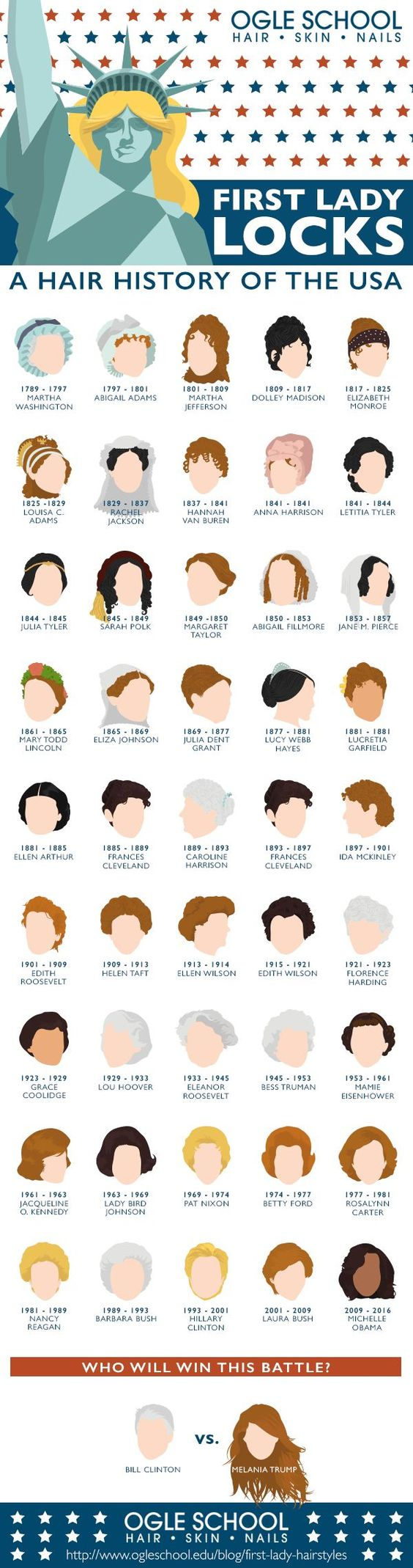 The History Of First Lady Hairstyles