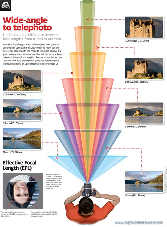 Photography Cheat Sheet: what your camera captures at every lens' focal length