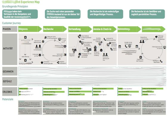 Example Customer Journey Map