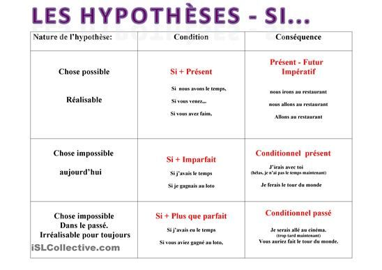 Comment faire des hypothèses avec SI en utilisant:le présent,l'imparfait et le…