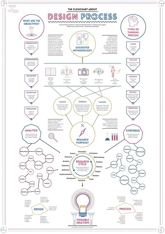 Divide Age Flowchart Flowchart Pinterest Flowchart And Template   Procedure  Flow Chart Template  Procedure Flow Chart Template