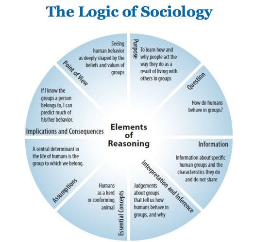 many methods sociological What is sociology, and what do sociologists write about unlike many of the other subjects here at unc, such as history or english, sociology is a new subject for many students thus, the methods you choose will reflect the type of evidence most appropriate to the questions you ask.