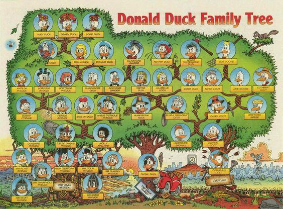 """""""Donald Duck Family Tree (US)"""""""