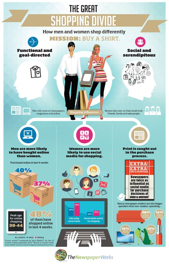 essay shopping habits men women Men vs women: online shopping habits online shopping is very common these days with all the conveniences offered by this activity, it is not surprising why influencers social influencers digital marketings most overlooked and misused resource.