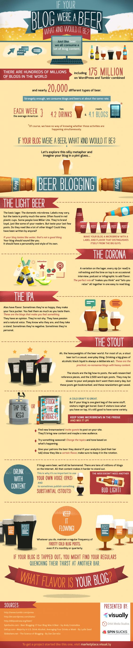 If Your Blog Were A Beer... [Infographic]