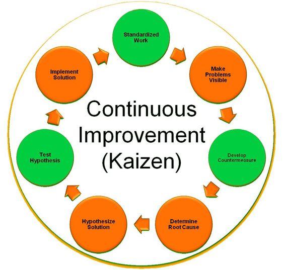 Continuous Improvement General Pinterest Kaizen