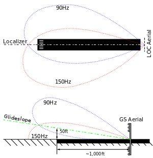 Instrument landing system - Wikipedia, the free encyclopedia