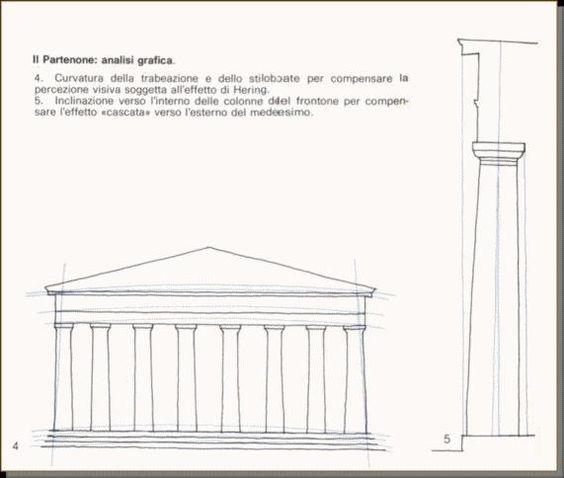 Osservando le colonne del partenone si pu notare un for Aggiornare le colonne del portico