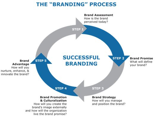 Brand Development Strategies Existing New Line Extension Brand
