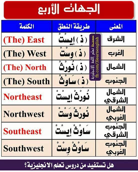Learning Arabic Msa Fabienne English Language Learning English Words Learn English
