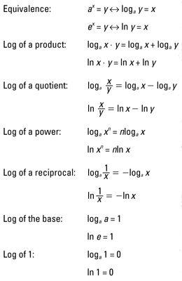 Log Functions #trigonometry