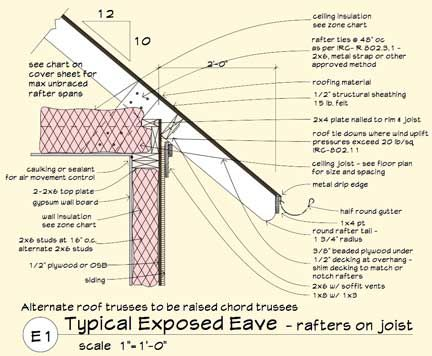 Passive House Design PASSIVE SOLAR COOLING HOME PLANS How to