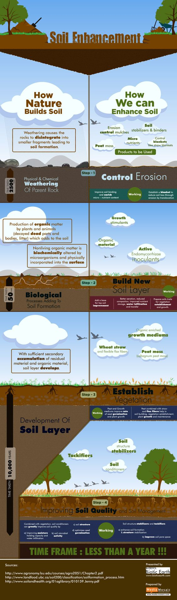 Infographic: How Nature Builds Soil  How We Can Enhance It