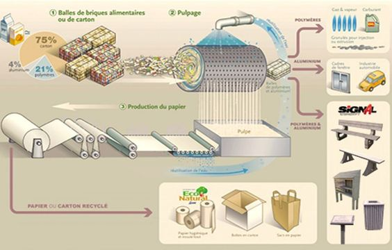 graphique emballage