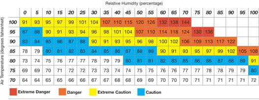 humidity comfort chart - Google Search