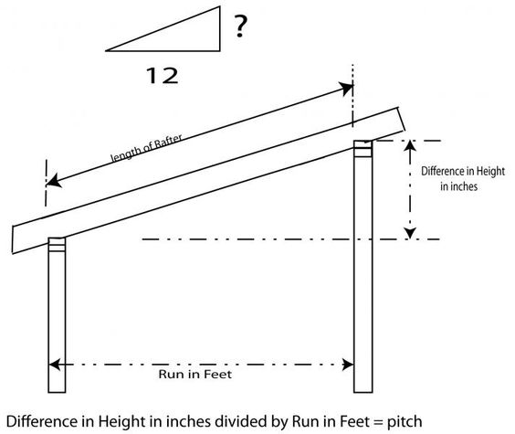 The recommended pitch for a shed's roof   ehow, Designing a shed roof is a…