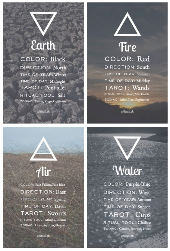 These elemental symbols would be lovely as the arrows for each direction of a compass tattoo.