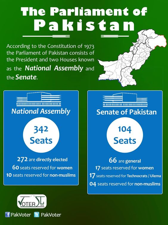 Parliament of Pakistan  For more visit http://www.pakvoter.org/