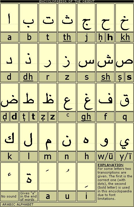 Arabic Alphabet   Arabic Alphabet click here
