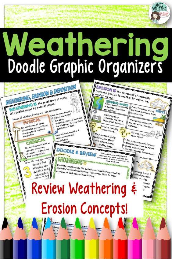 Worksheets Graphic Organizer For The Topic Faults weathering erosion doodle notes graphic organizer deposition a fun and interactive to review or introduce the topic includes two detailed graphic